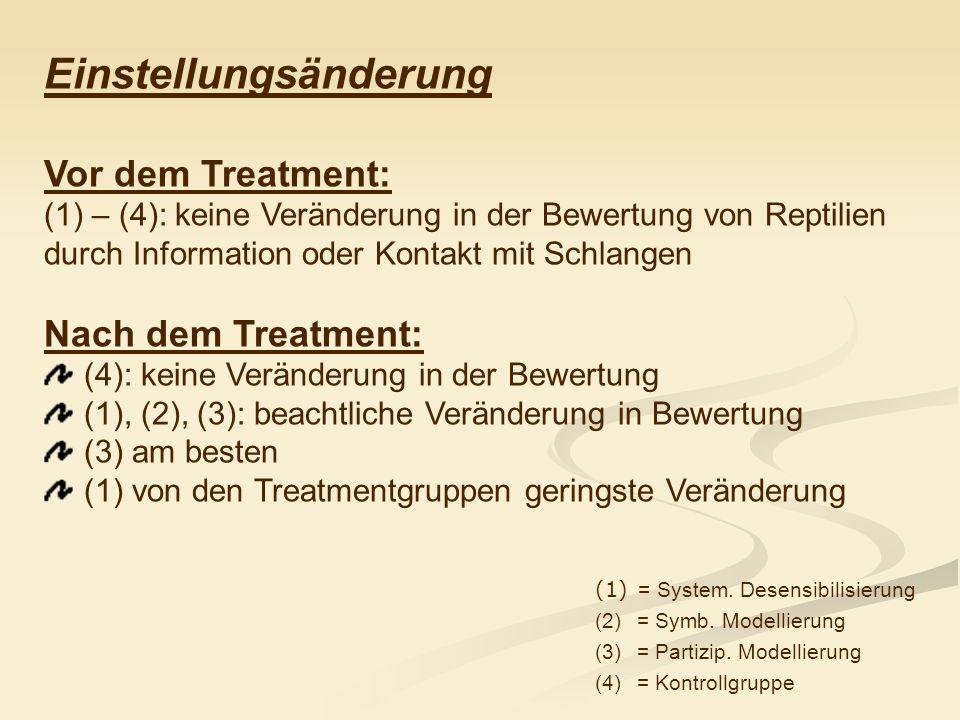 Einstellungsänderung Vor dem Treatment: (1) – (4): keine Veränderung in der Bewertung von Reptilien durch Information oder Kontakt mit Schlangen Nach