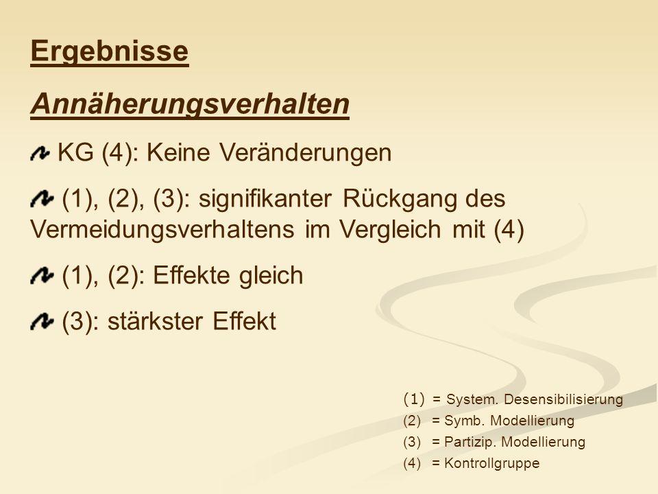 Ergebnisse Annäherungsverhalten KG (4): Keine Veränderungen (1), (2), (3): signifikanter Rückgang des Vermeidungsverhaltens im Vergleich mit (4) (1),