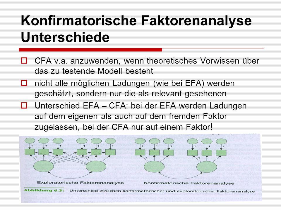 Konfirmatorische Faktorenanalyse Unterschiede CFA v.a. anzuwenden, wenn theoretisches Vorwissen über das zu testende Modell besteht nicht alle möglich