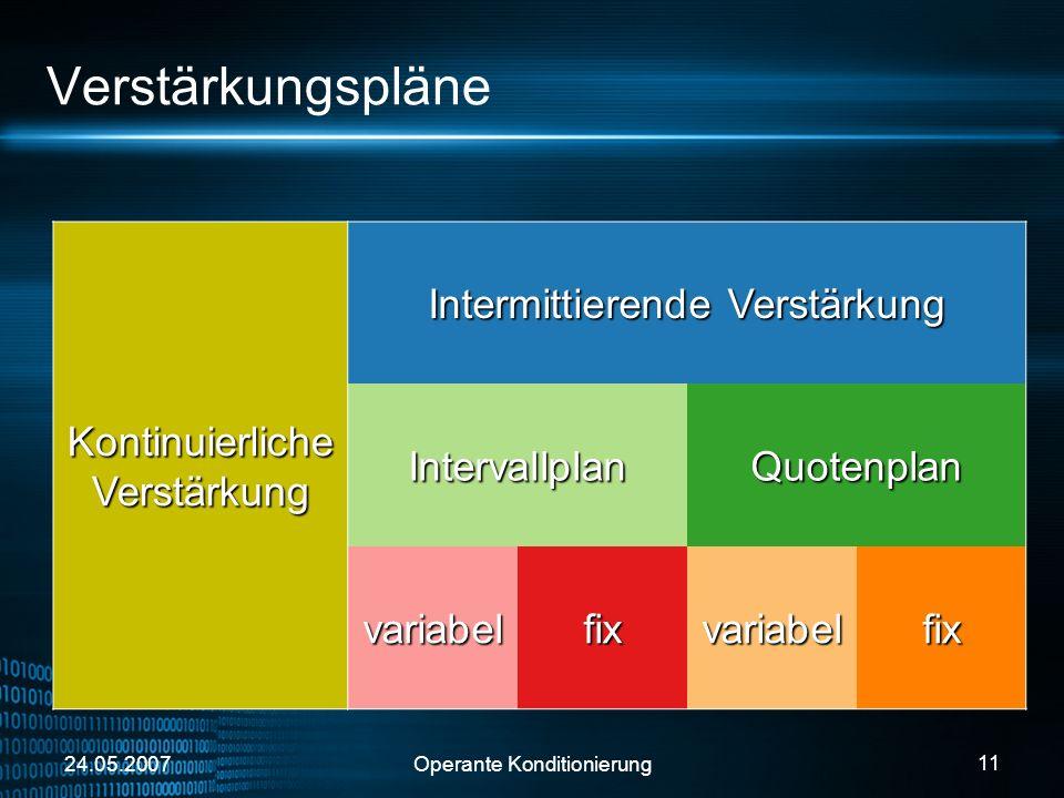 24.05.2007Operante Konditionierung 11 Verstärkungspläne Kontinuierliche Verstärkung Intermittierende Verstärkung IntervallplanQuotenplan variabelfixva