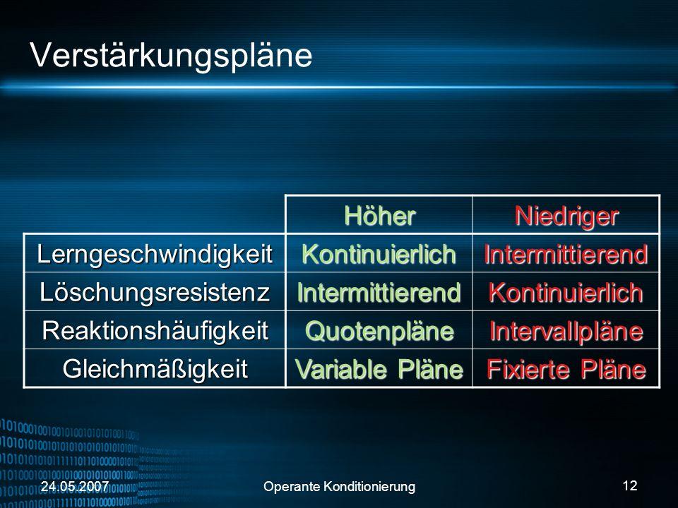 24.05.2007Operante Konditionierung 12 Verstärkungspläne HöherNiedriger LerngeschwindigkeitKontinuierlichIntermittierend LöschungsresistenzIntermittier