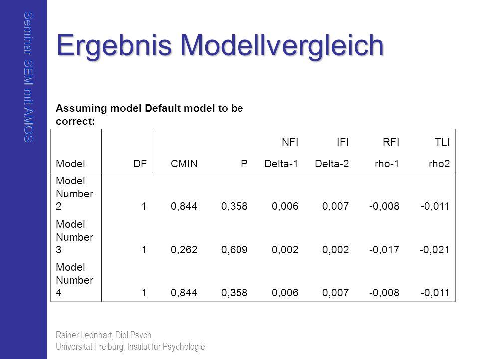 Seminar SEM mit AMOS Rainer Leonhart, Dipl.Psych Universität Freiburg, Institut für Psychologie Ergebnis Modellvergleich Assuming model Default model