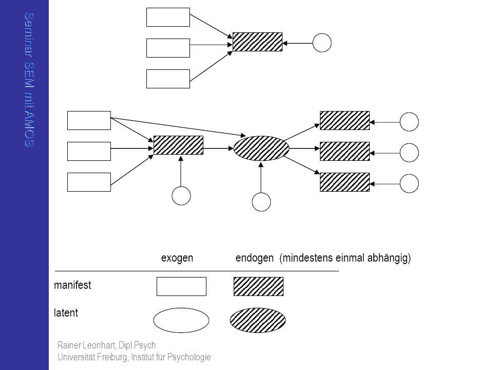 Seminar SEM mit AMOS Rainer Leonhart, Dipl.Psych Universität Freiburg, Institut für Psychologie Ergebnis Modellvergleich Assuming model Default model to be correct: ModelDFCMINP NFIIFIRFITLI Delta-1Delta-2rho-1rho2 Model Number 210,8440,3580,0060,007-0,008-0,011 Model Number 310,2620,6090,002 -0,017-0,021 Model Number 410,8440,3580,0060,007-0,008-0,011