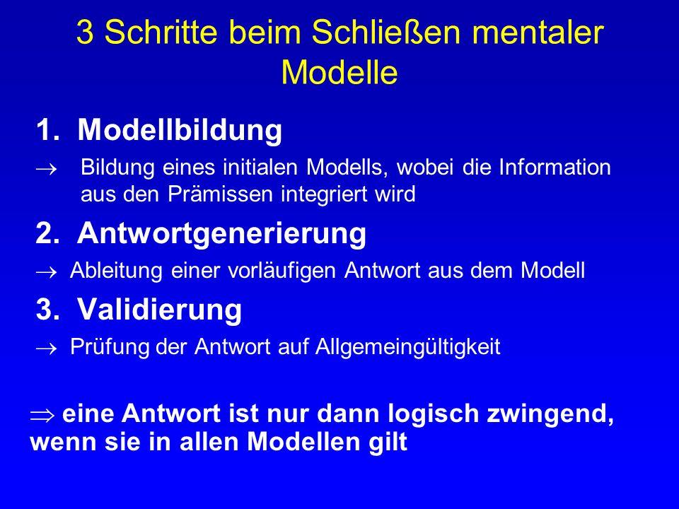 1. Theorie der mentalen Modelle Kernidee: Personen lösen Aufgaben nicht rein aussagenlogisch, sondern sie repräsentieren die Bedeutung der Prämissen i