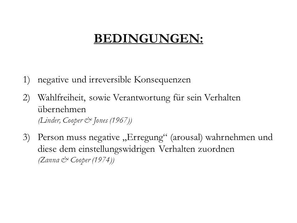 BEDINGUNGEN: 1)negative und irreversible Konsequenzen 2)Wahlfreiheit, sowie Verantwortung für sein Verhalten übernehmen (Linder, Cooper & Jones (1967)