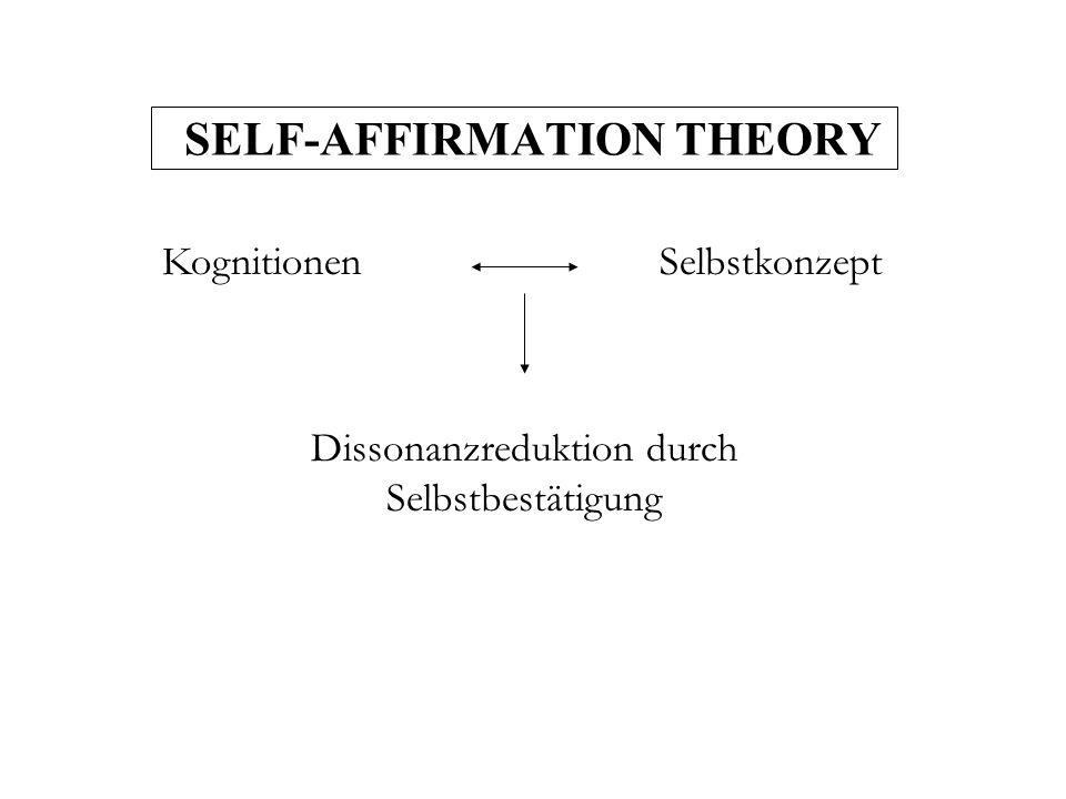 SELF-AFFIRMATION THEORY Kognitionen Dissonanzreduktion durch Selbstbestätigung Selbstkonzept