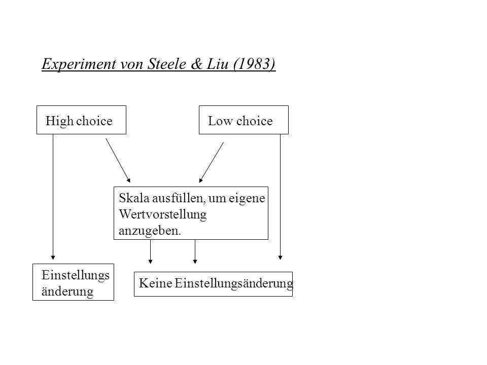 Experiment von Steele & Liu (1983) High choiceLow choice Skala ausfüllen, um eigene Wertvorstellung anzugeben. Einstellungs änderung Keine Einstellung
