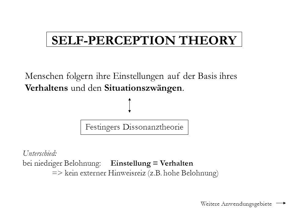 SELF-PERCEPTION THEORY Menschen folgern ihre Einstellungen auf der Basis ihres Verhaltens und den Situationszwängen. Festingers Dissonanztheorie Unter