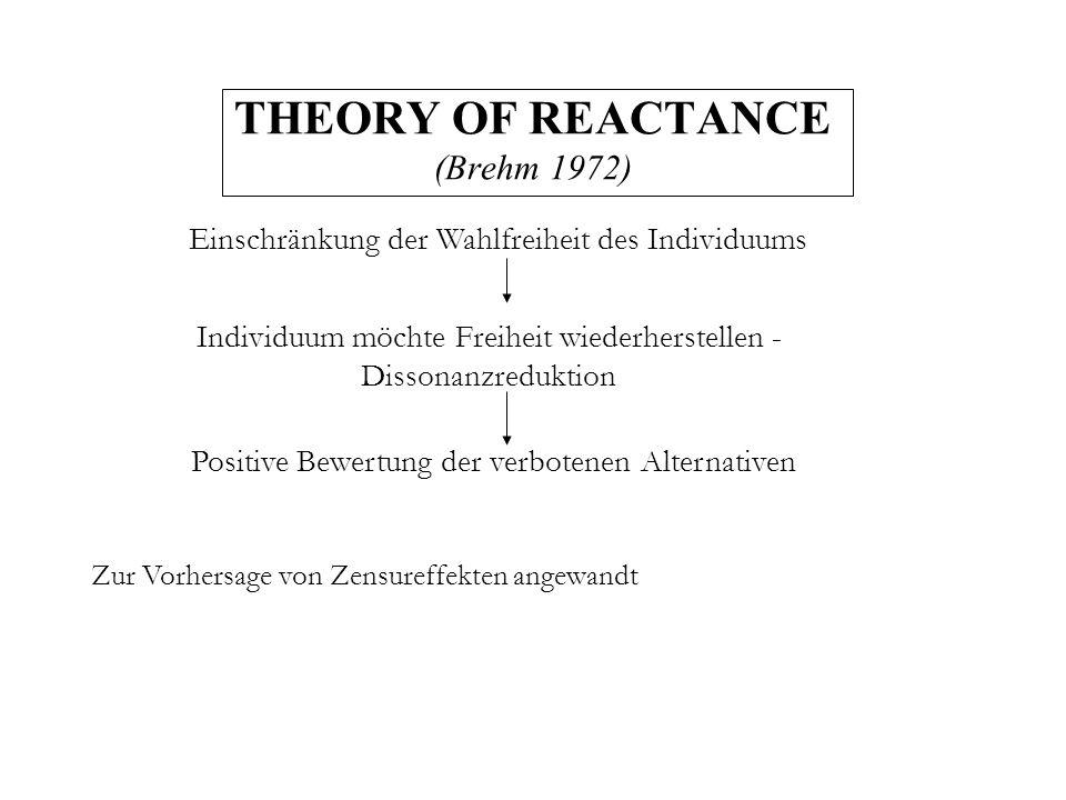 THEORY OF REACTANCE (Brehm 1972) Einschränkung der Wahlfreiheit des Individuums Individuum möchte Freiheit wiederherstellen - Dissonanzreduktion Posit