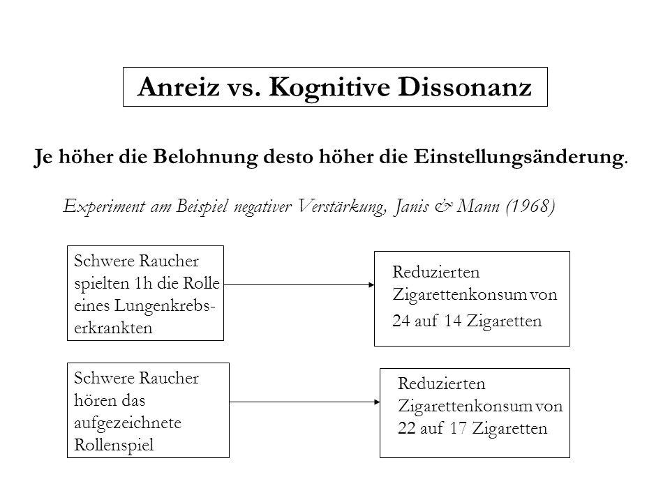 Anreiz vs. Kognitive Dissonanz Je höher die Belohnung desto höher die Einstellungsänderung. Experiment am Beispiel negativer Verstärkung, Janis & Mann