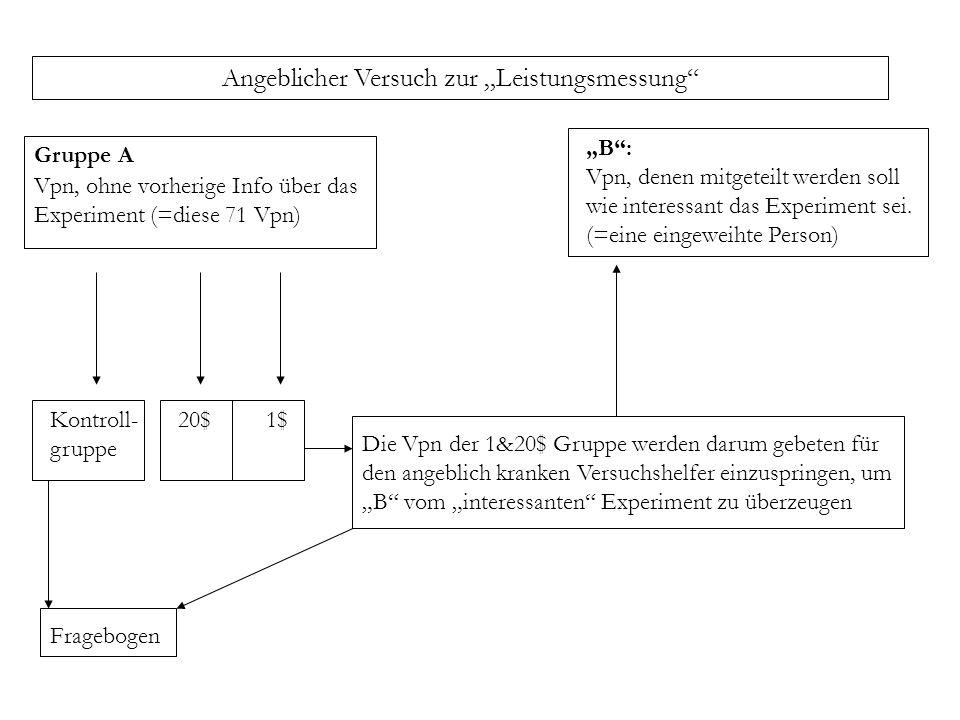 Gruppe A Vpn, ohne vorherige Info über das Experiment (=diese 71 Vpn) B: Vpn, denen mitgeteilt werden soll wie interessant das Experiment sei. (=eine