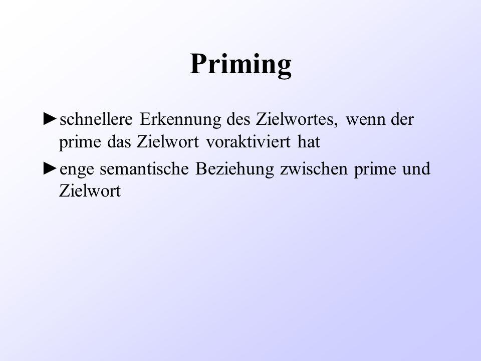 Priming schnellere Erkennung des Zielwortes, wenn der prime das Zielwort voraktiviert hat enge semantische Beziehung zwischen prime und Zielwort