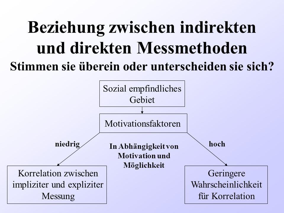 Beziehung zwischen indirekten und direkten Messmethoden Stimmen sie überein oder unterscheiden sie sich? Sozial empfindliches Gebiet Motivationsfaktor