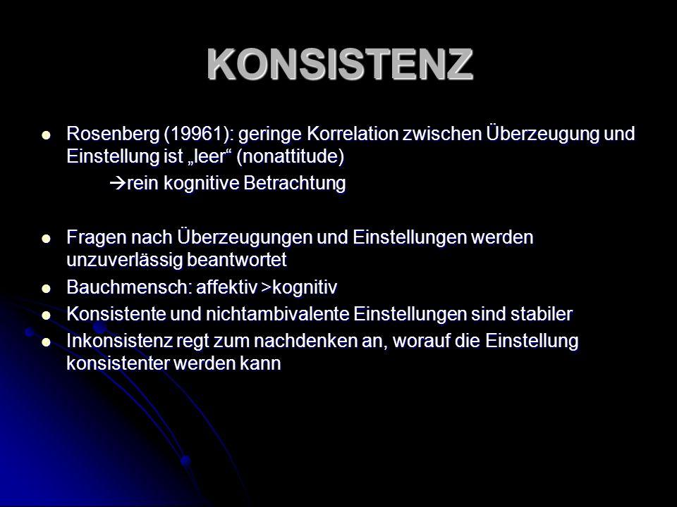 KONSISTENZ Rosenberg (19961): geringe Korrelation zwischen Überzeugung und Einstellung ist leer (nonattitude) Rosenberg (19961): geringe Korrelation z