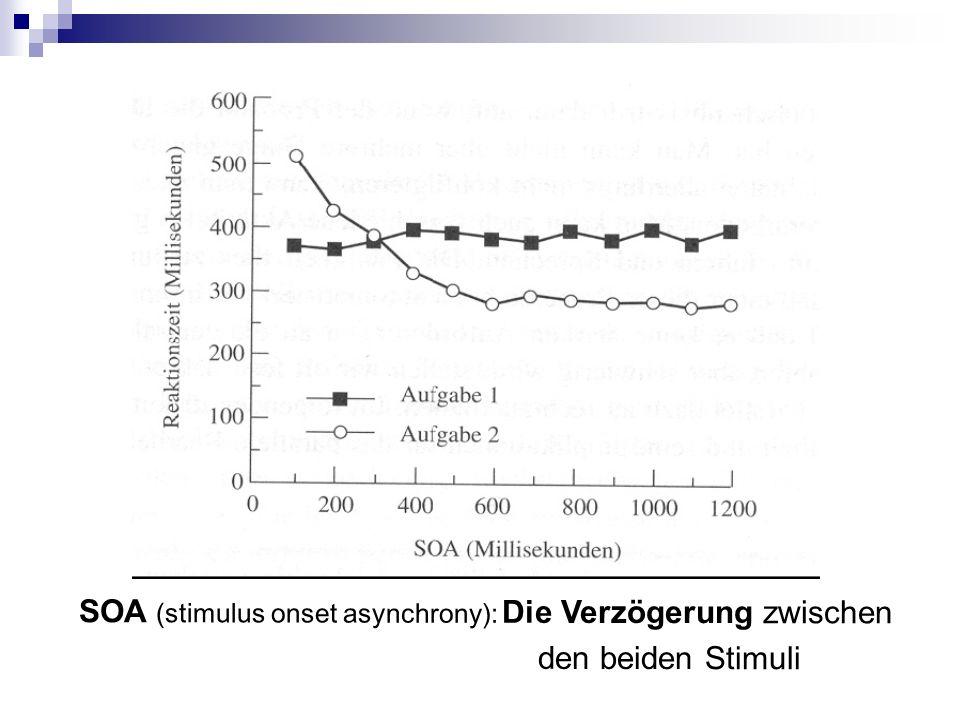 SOA (stimulus onset asynchrony): Die Verzögerung zwischen den beiden Stimuli