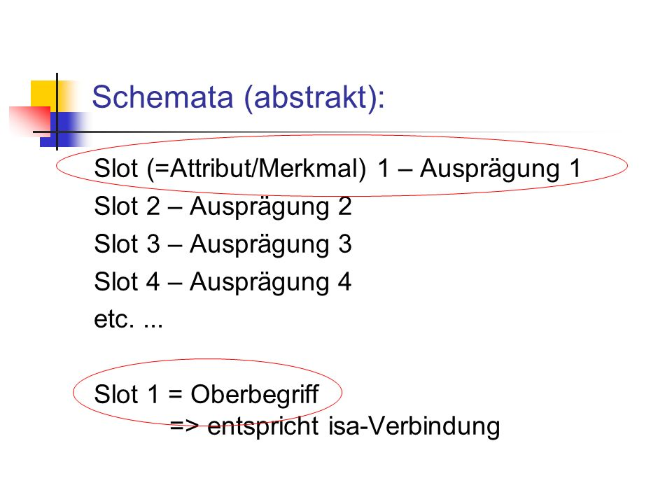 Schemata (abstrakt): Slot (=Attribut/Merkmal) 1 – Ausprägung 1 Slot 2 – Ausprägung 2 Slot 3 – Ausprägung 3 Slot 4 – Ausprägung 4 etc....