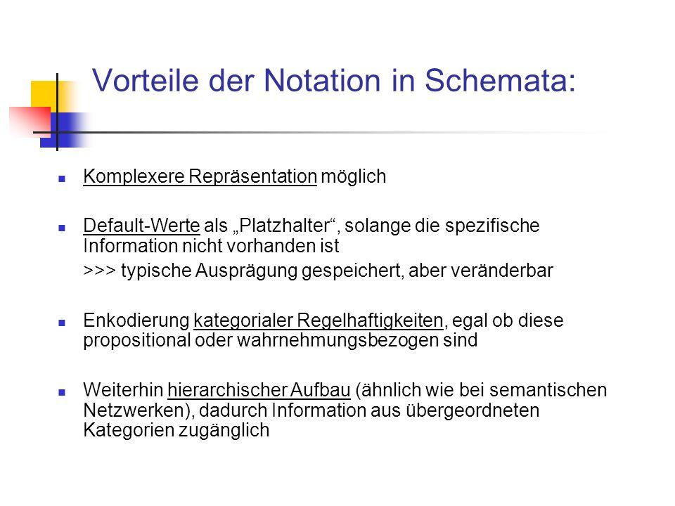 Vorteile der Notation in Schemata: Komplexere Repräsentation möglich Default-Werte als Platzhalter, solange die spezifische Information nicht vorhanden ist >>> typische Ausprägung gespeichert, aber veränderbar Enkodierung kategorialer Regelhaftigkeiten, egal ob diese propositional oder wahrnehmungsbezogen sind Weiterhin hierarchischer Aufbau (ähnlich wie bei semantischen Netzwerken), dadurch Information aus übergeordneten Kategorien zugänglich