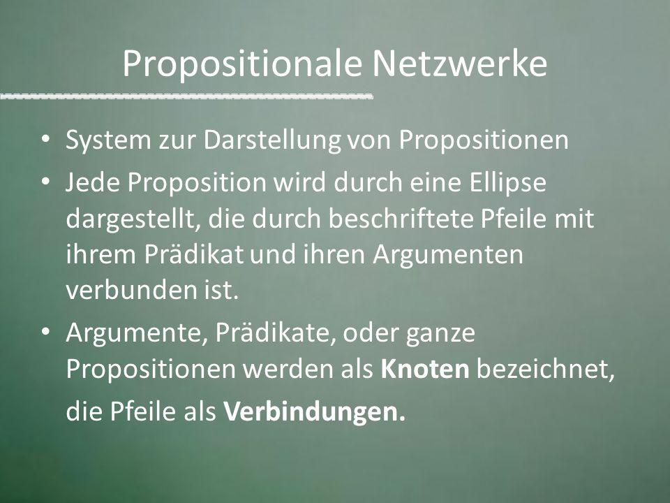 Propositionale Netzwerke System zur Darstellung von Propositionen Jede Proposition wird durch eine Ellipse dargestellt, die durch beschriftete Pfeile