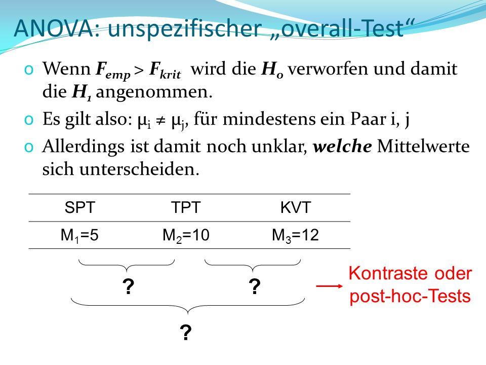 ANOVA: unspezifischer overall-Test o Wenn F emp > F krit wird die H 0 verworfen und damit die H 1 angenommen. o Es gilt also: μ i μ j, für mindestens
