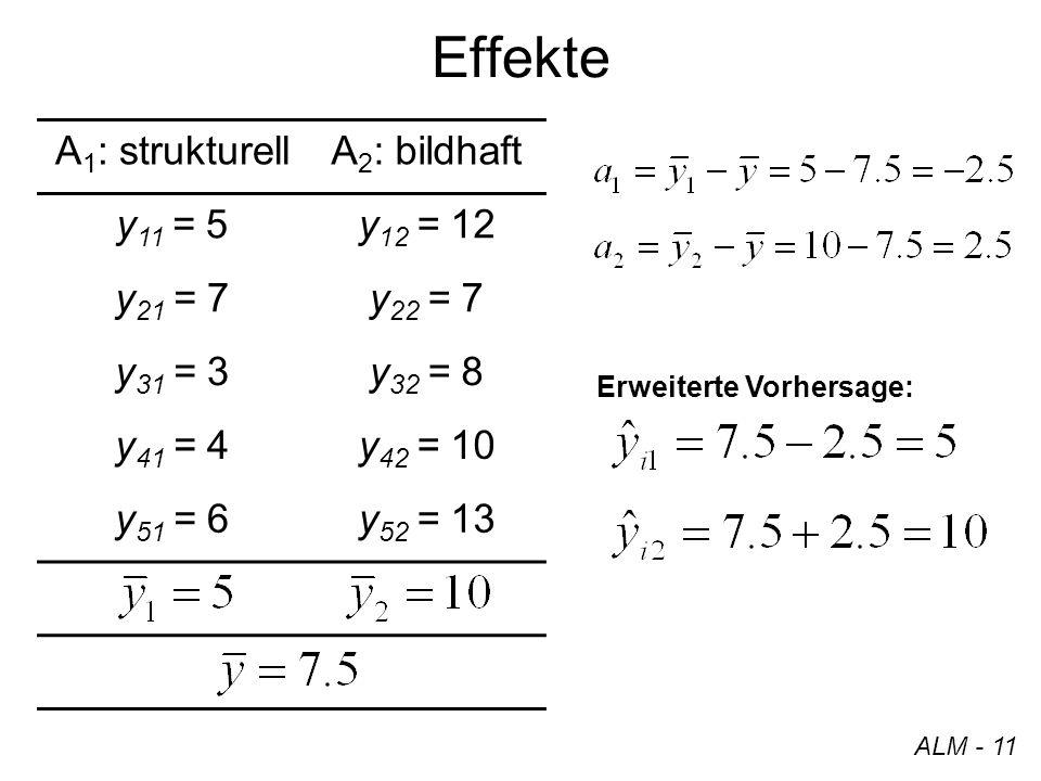 Effekte ALM - 11 A 1 : strukturellA 2 : bildhaft y 11 = 5y 12 = 12 y 21 = 7y 22 = 7 y 31 = 3y 32 = 8 y 41 = 4y 42 = 10 y 51 = 6y 52 = 13 Erweiterte Vo