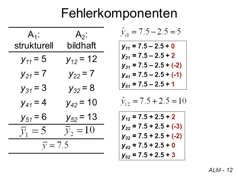 Fehlerkomponenten ALM - 12 A 1 : strukturell A 2 : bildhaft y 11 = 5y 12 = 12 y 21 = 7y 22 = 7 y 31 = 3y 32 = 8 y 41 = 4y 42 = 10 y 51 = 6y 52 = 13 y