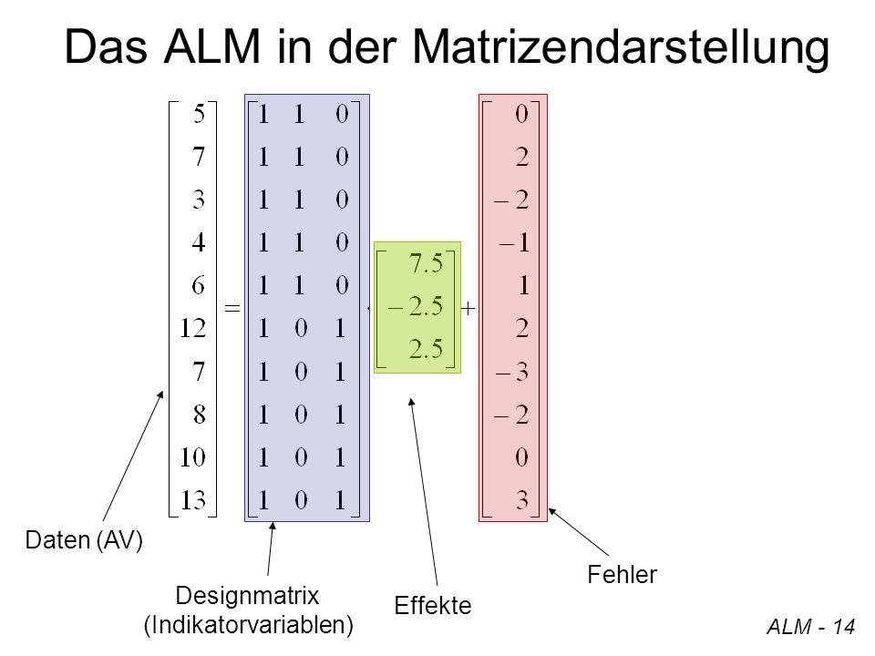 ALM - 14 Das ALM in der Matrizendarstellung Designmatrix (Indikatorvariablen) Daten (AV) Effekte Fehler
