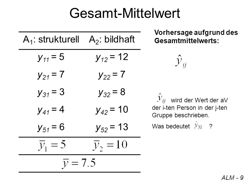 Gesamt-Mittelwert A 1 : strukturellA 2 : bildhaft y 11 = 5y 12 = 12 y 21 = 7y 22 = 7 y 31 = 3y 32 = 8 y 41 = 4y 42 = 10 y 51 = 6y 52 = 13 ALM - 9 Vorh