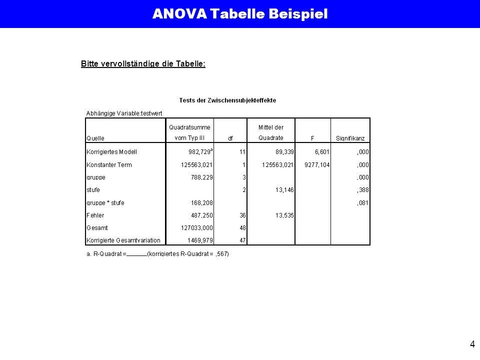 4 ANOVA Tabelle Beispiel Bitte vervollständige die Tabelle: