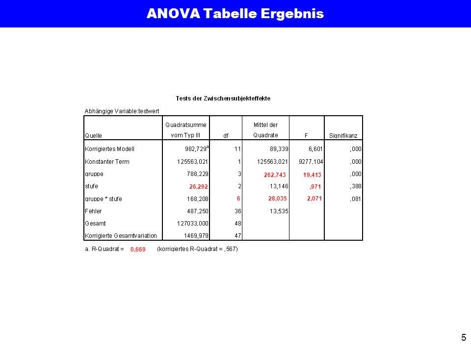 5 ANOVA Tabelle Ergebnis 262,74319,413 628,035 26,292 2,071,971 0,669