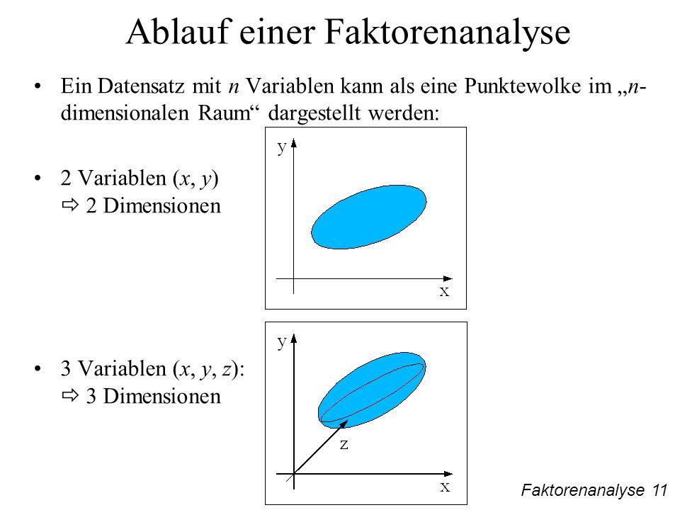 Faktorenanalyse 11 Ablauf einer Faktorenanalyse Ein Datensatz mit n Variablen kann als eine Punktewolke im n- dimensionalen Raum dargestellt werden: 2 Variablen (x, y) 2 Dimensionen 3 Variablen (x, y, z): 3 Dimensionen