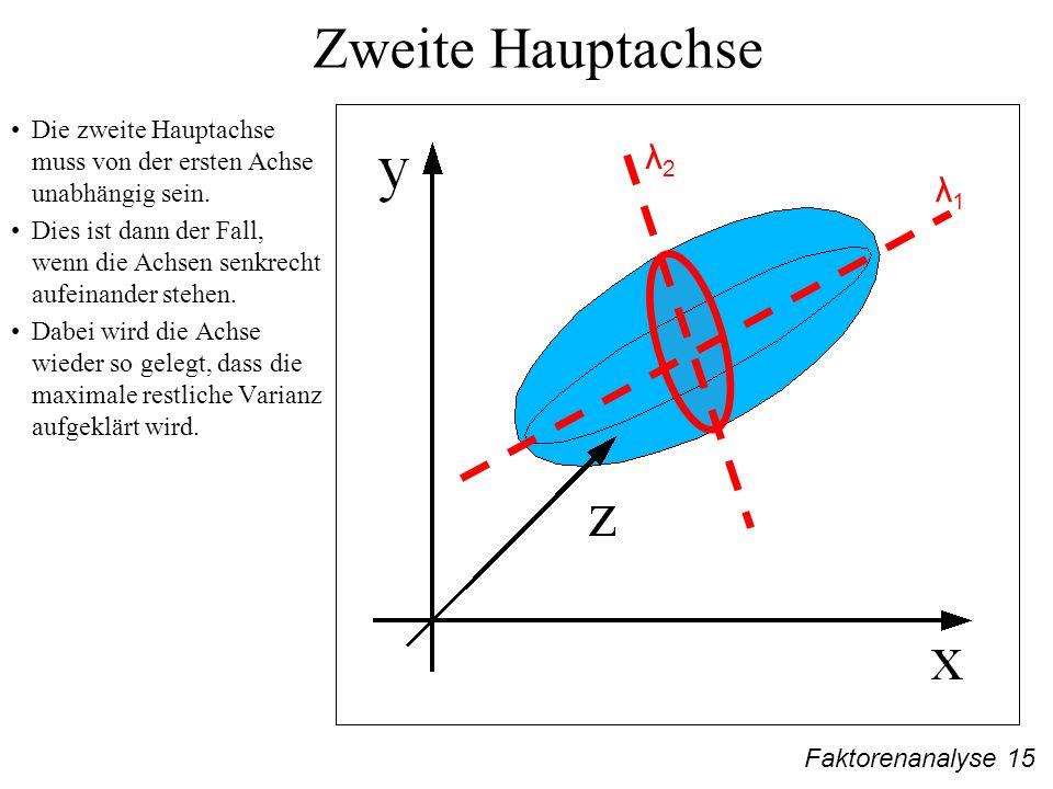 Faktorenanalyse 15 Zweite Hauptachse λ2λ2 λ1λ1 Die zweite Hauptachse muss von der ersten Achse unabhängig sein.