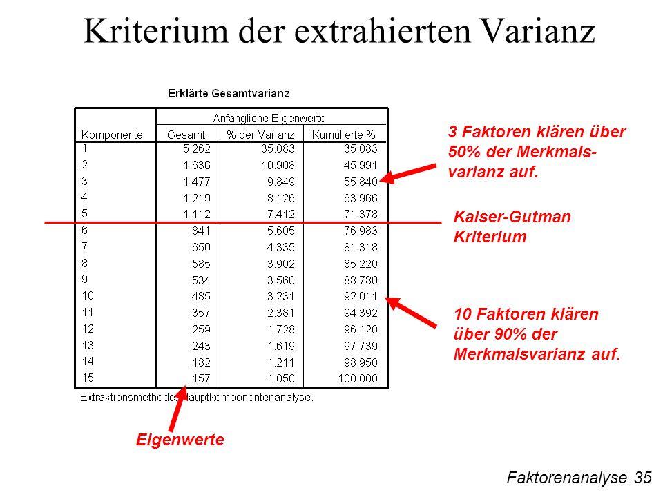 Faktorenanalyse 35 Kriterium der extrahierten Varianz Eigenwerte 3 Faktoren klären über 50% der Merkmals- varianz auf.