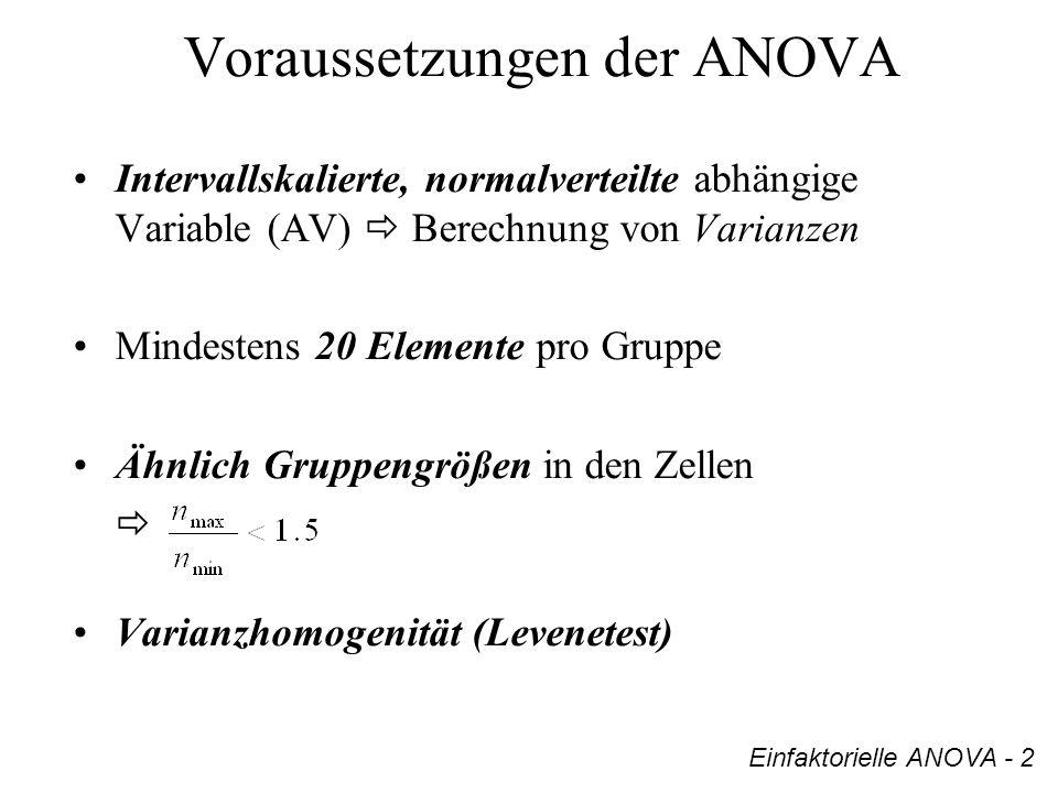 Voraussetzungen der ANOVA Intervallskalierte, normalverteilte abhängige Variable (AV) Berechnung von Varianzen Mindestens 20 Elemente pro Gruppe Ähnli