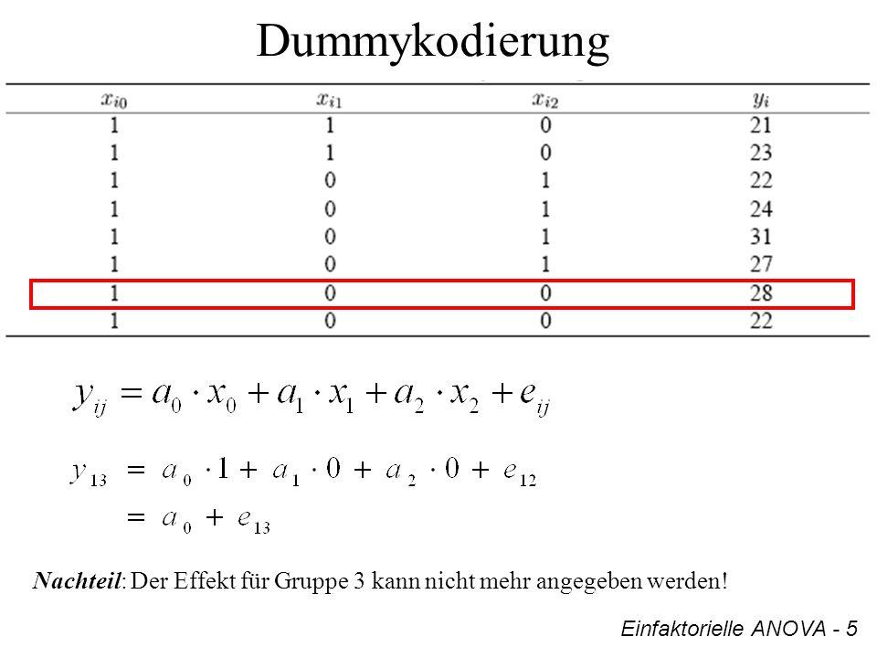 Dummykodierung Einfaktorielle ANOVA - 5 Nachteil: Der Effekt für Gruppe 3 kann nicht mehr angegeben werden!