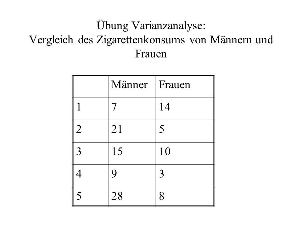 Übung Varianzanalyse: Vergleich des Zigarettenkonsums von Männern und Frauen MännerFrauen 1714 2215 31510 493 5288