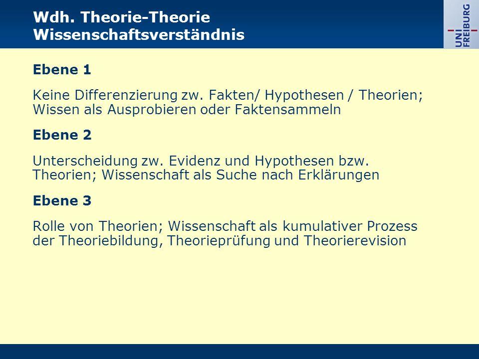 Wdh. Theorie-Theorie Wissenschaftsverständnis Ebene 1 Keine Differenzierung zw. Fakten/ Hypothesen / Theorien; Wissen als Ausprobieren oder Faktensamm
