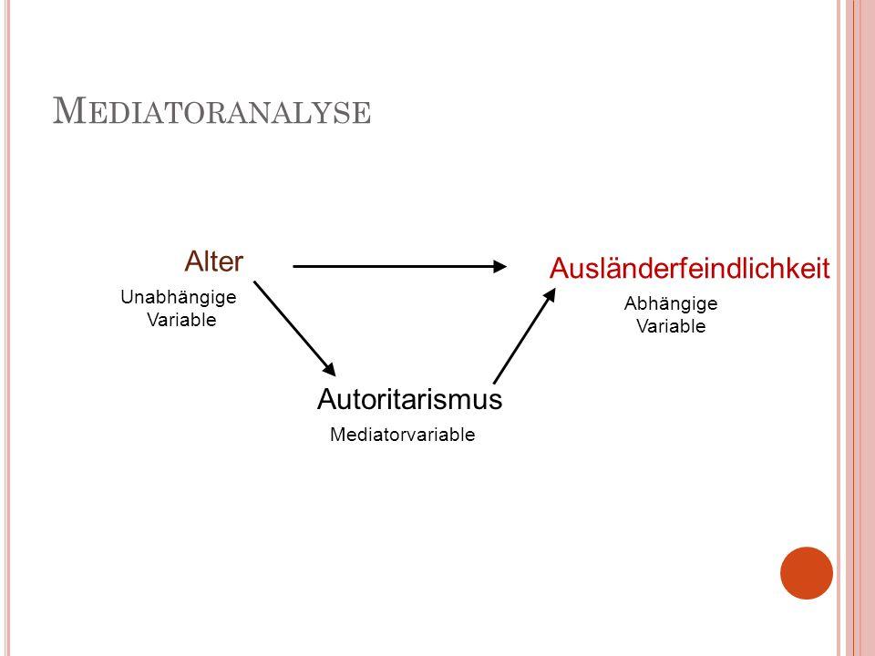 M EDIATORANALYSE Alter Ausländerfeindlichkeit Autoritarismus Unabhängige Variable Abhängige Variable Mediatorvariable