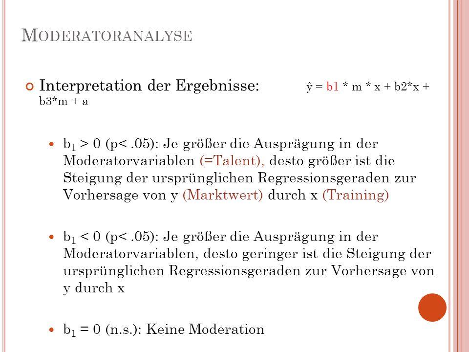 M ODERATORANALYSE Interpretation der Ergebnisse: ŷ = b1 * m * x + b2*x + b3*m + a b 1 > 0 (p<.05): Je größer die Ausprägung in der Moderatorvariablen