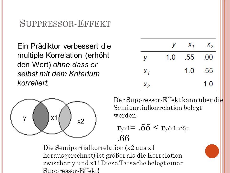S UPPRESSOR -E FFEKT Ein Prädiktor verbessert die multiple Korrelation (erhöht den Wert) ohne dass er selbst mit dem Kriterium korreliert. x1 x2 y Der