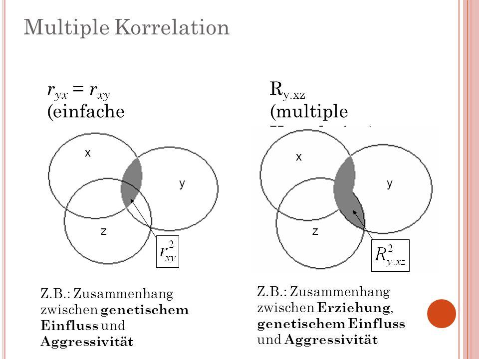 r yx = r xy (einfache Korrelation) R y.xz (multiple Korrelation) y x z y x z Multiple Korrelation Z.B.: Zusammenhang zwischen genetischem Einfluss und