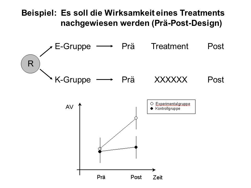 Beispiel: Es soll die Wirksamkeit eines Treatments nachgewiesen werden (Prä-Post-Design) R PräPostE-GruppeTreatment PräPostK-GruppeXXXXXX