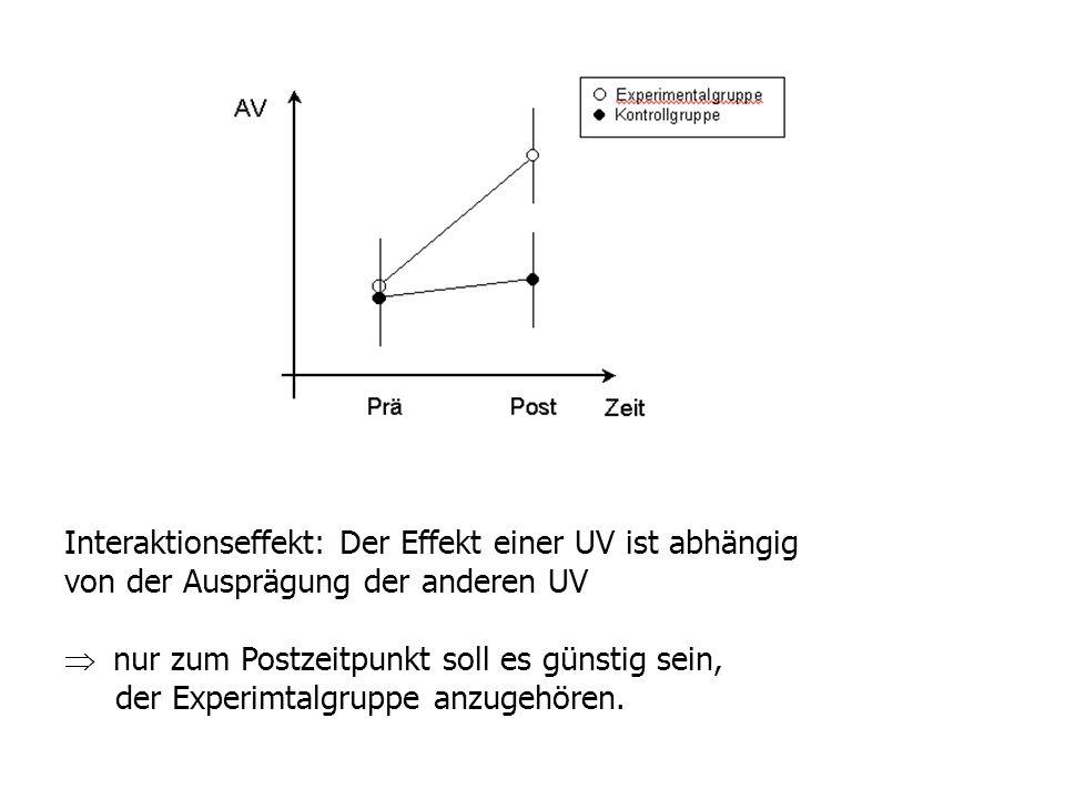 Interaktionseffekt: Der Effekt einer UV ist abhängig von der Ausprägung der anderen UV nur zum Postzeitpunkt soll es günstig sein, der Experimtalgrupp