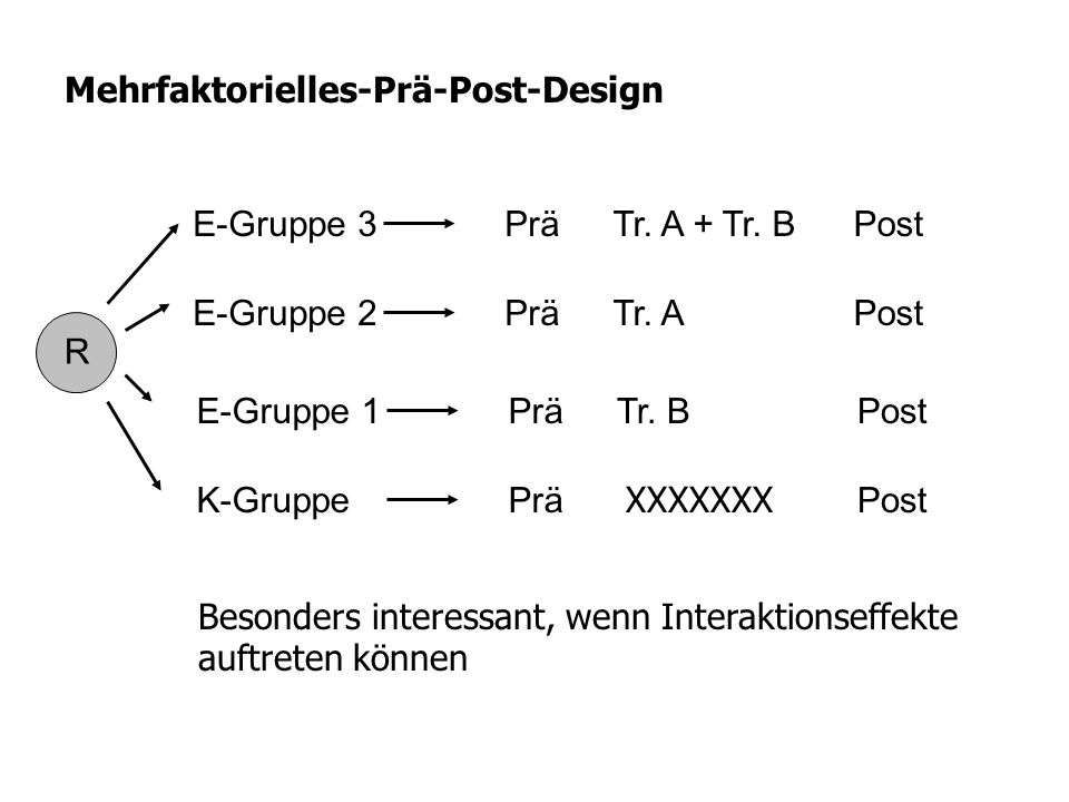 R PostE-Gruppe 3Tr. A + Tr. B PostE-Gruppe 2Tr. A Mehrfaktorielles-Prä-Post-Design Prä PostE-Gruppe 1Tr. B PostK-Gruppe Prä XXXXXXX Besonders interess