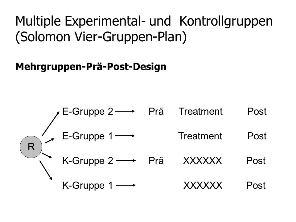 Multiple Experimental- und Kontrollgruppen (Solomon Vier-Gruppen-Plan) R PostE-Gruppe 2Treatment PostK-Gruppe 2XXXXXX PostE-Gruppe 1Treatment Mehrgrup