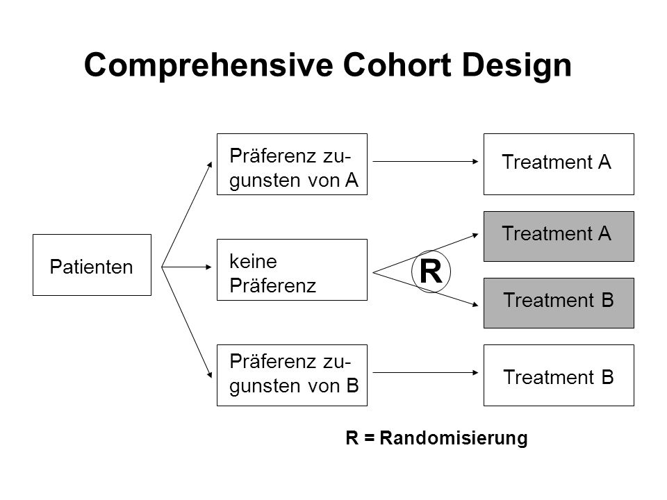 Patienten Präferenz zu- gunsten von A keine Präferenz Präferenz zu- gunsten von B Treatment A Treatment B R = Randomisierung Comprehensive Cohort Desi