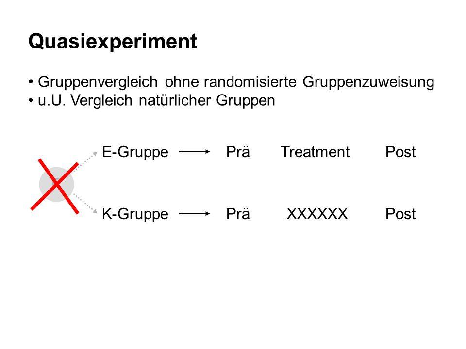 Quasiexperiment Gruppenvergleich ohne randomisierte Gruppenzuweisung u.U. Vergleich natürlicher Gruppen R PräPostE-GruppeTreatment PräPostK-GruppeXXXX