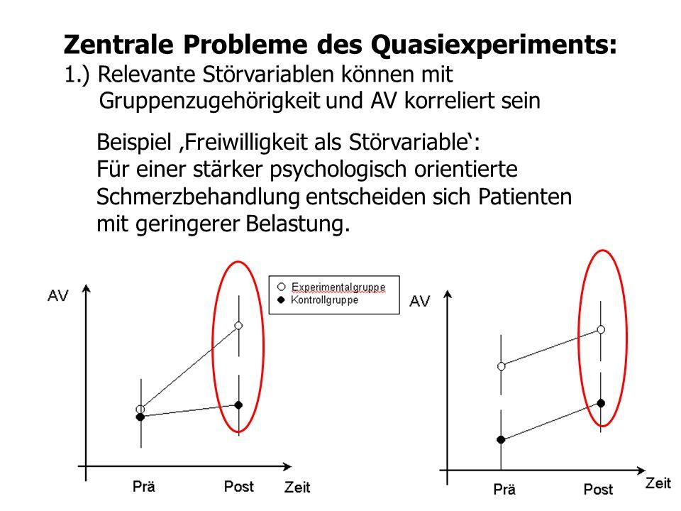 Zentrale Probleme des Quasiexperiments: 1.) Relevante Störvariablen können mit Gruppenzugehörigkeit und AV korreliert sein Beispiel Freiwilligkeit als