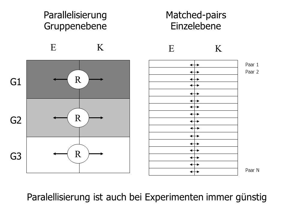 E K Paralellisierung ist auch bei Experimenten immer günstig R R R Parallelisierung Gruppenebene Matched-pairs Einzelebene Paar 1 Paar 2 Paar N G1 G2