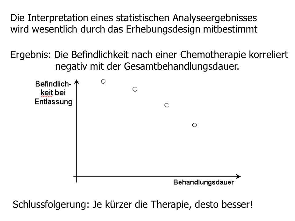 Die Interpretation eines statistischen Analyseergebnisses wird wesentlich durch das Erhebungsdesign mitbestimmt Ergebnis: Die Befindlichkeit nach eine