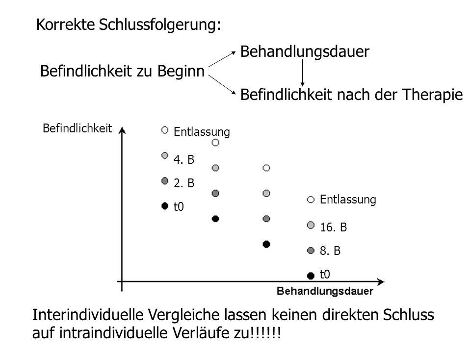 Korrekte Schlussfolgerung: Befindlichkeit Entlassung 16. B 8. B t0 Entlassung 4. B 2. B t0 Interindividuelle Vergleiche lassen keinen direkten Schluss